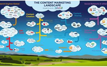 Content Marketing Tỷ Lệ ROI Không Cao