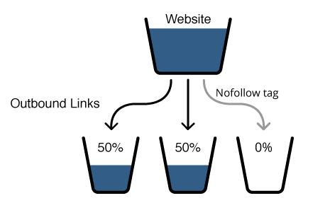 Link Juice Transfer with Nofollow Tag Backlink nofollow có thực sự quan trọng ?  Facebook Ninja