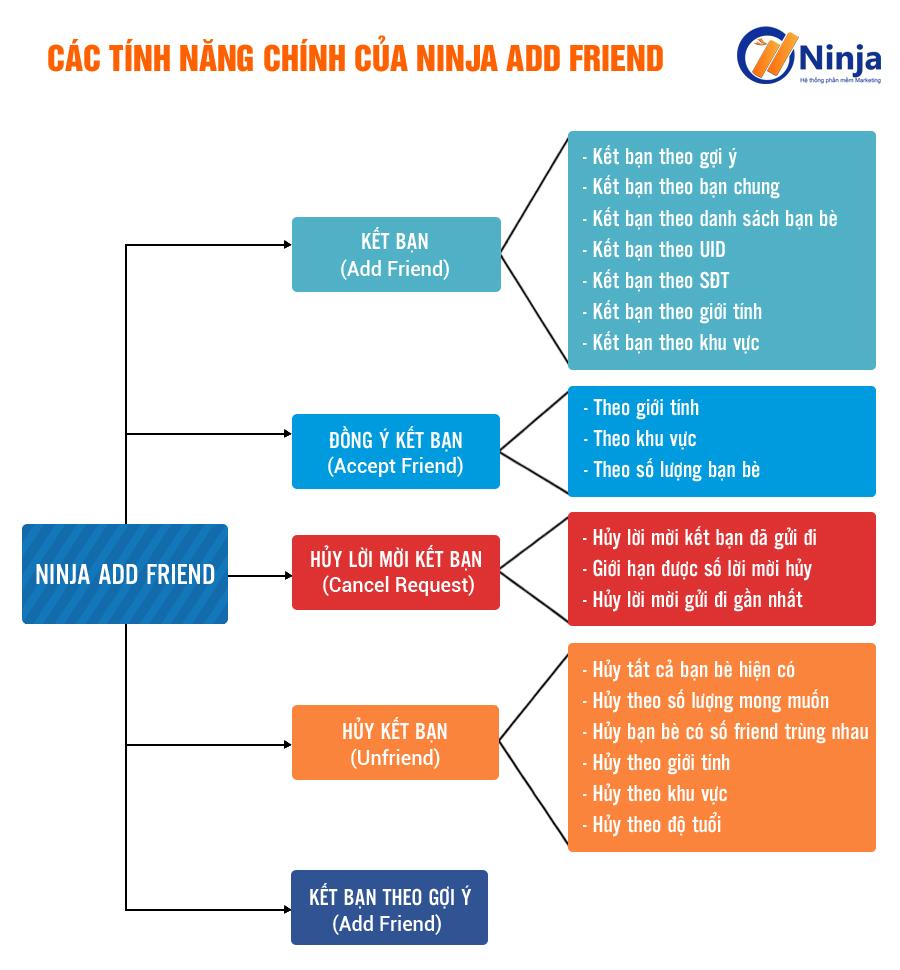 Ninjaaddfriend Ninja Add Friend – Phần mềm kết bạn facebook hàng loạt 5000 bạn bè