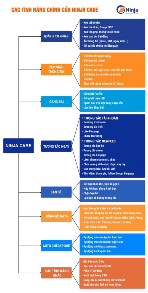 Tính năng chính của phần mềm nuôi nick facebook Ninja care