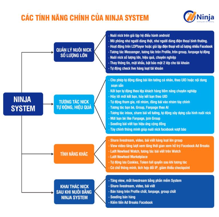 Tính năng phần mềm nuôi nick Ninja system