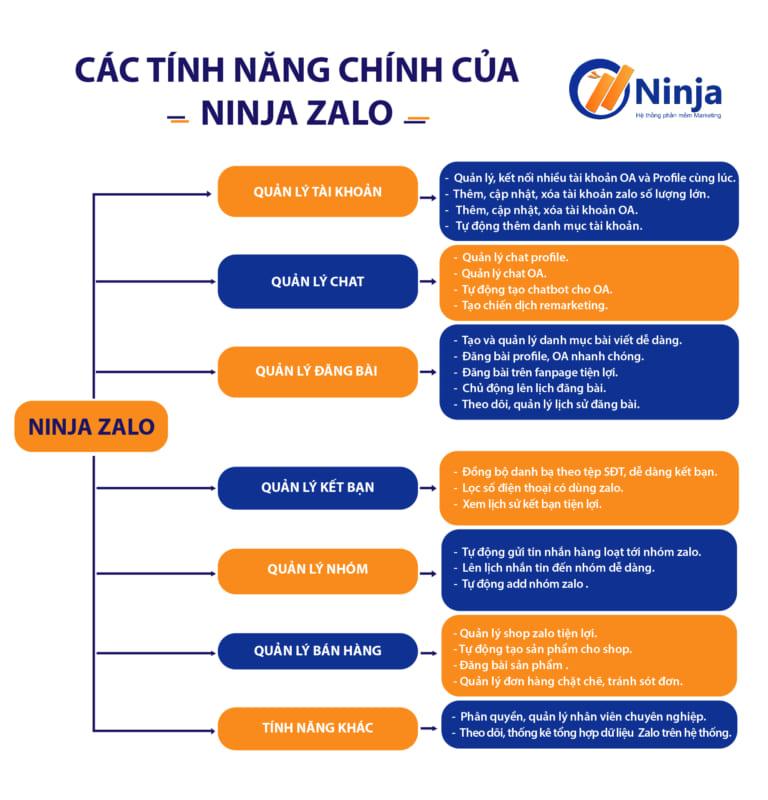 Phần mềm ninja zalo